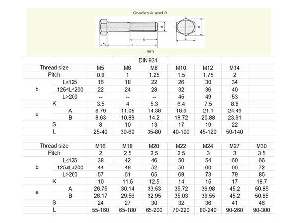 kích thước đai ốc tiêu chuẩn là gì